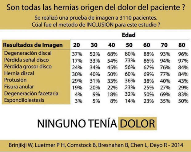 personas sin dolor y resonancia patologica